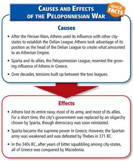 peloponnesian wars cause and effect
